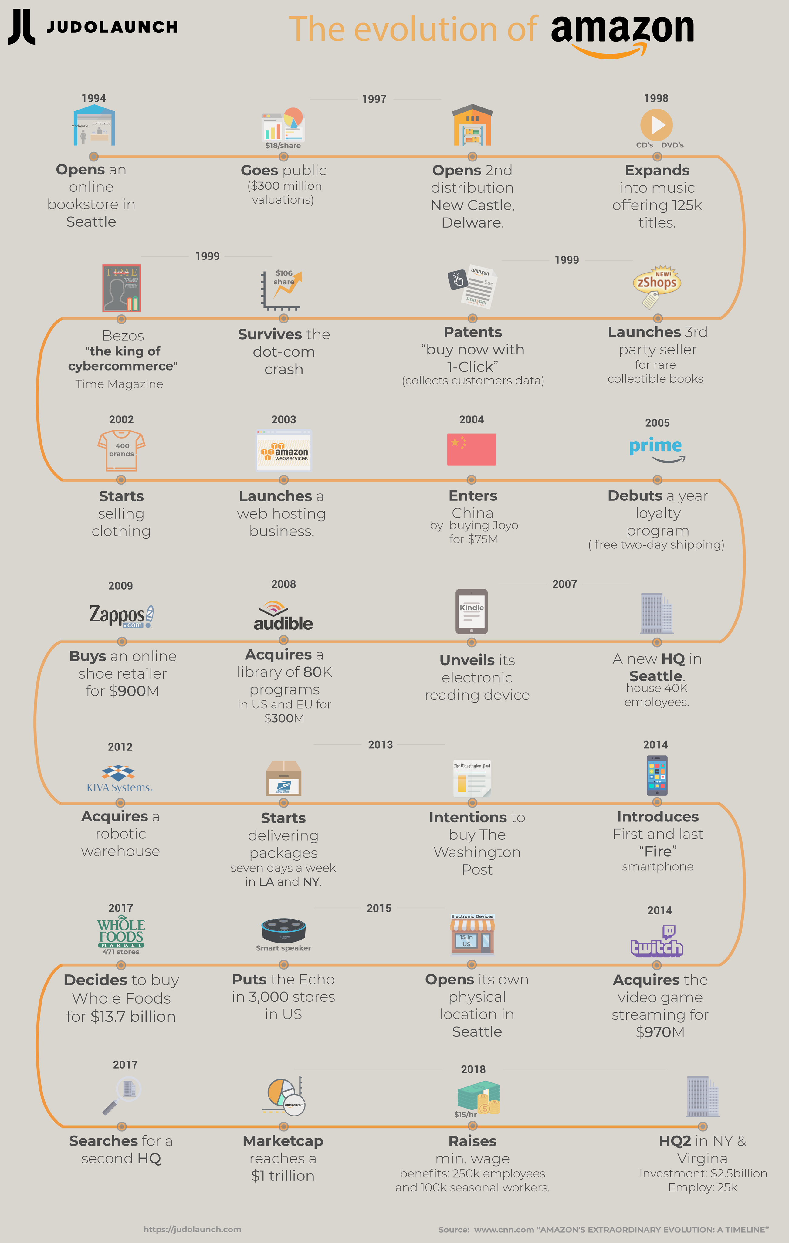 Infographics- The timeline of Amazon - How Amazon changed over the years