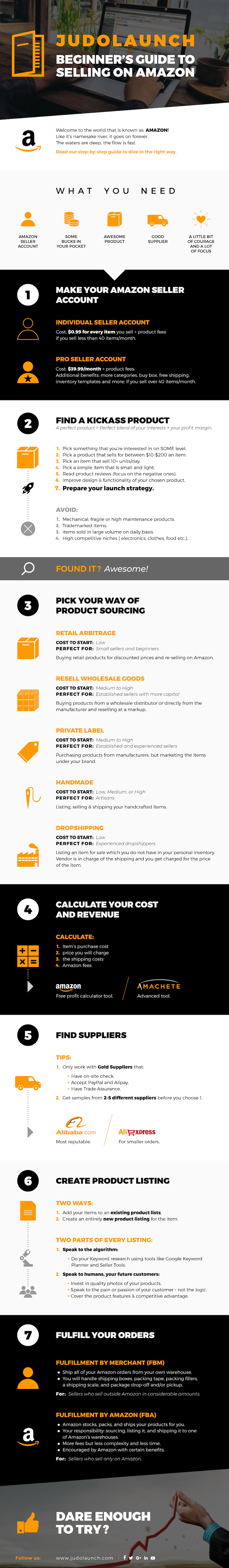 Infographic-How-To-Start-Selling-On-Amazon