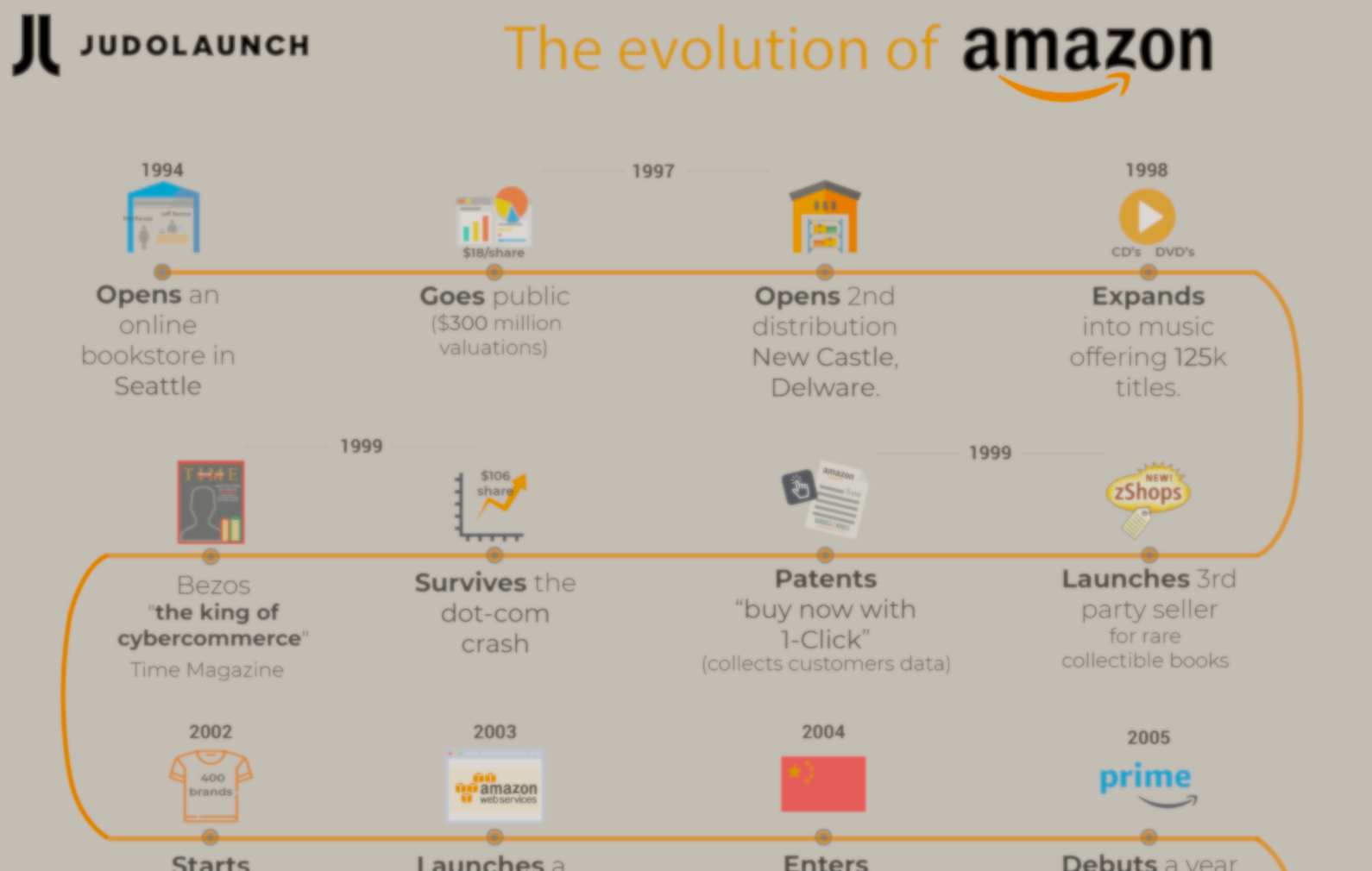 Infographics- The evolution of Amazon from 1994 to 2019